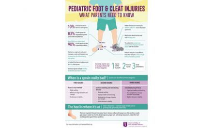 Participation in Summer Sports May Increase the Risk of Foot and Ankle Injuries
